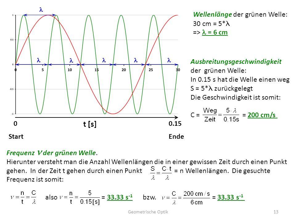 t [s] Wellenlänge der grünen Welle: 30 cm = 5*l => l = 6 cm